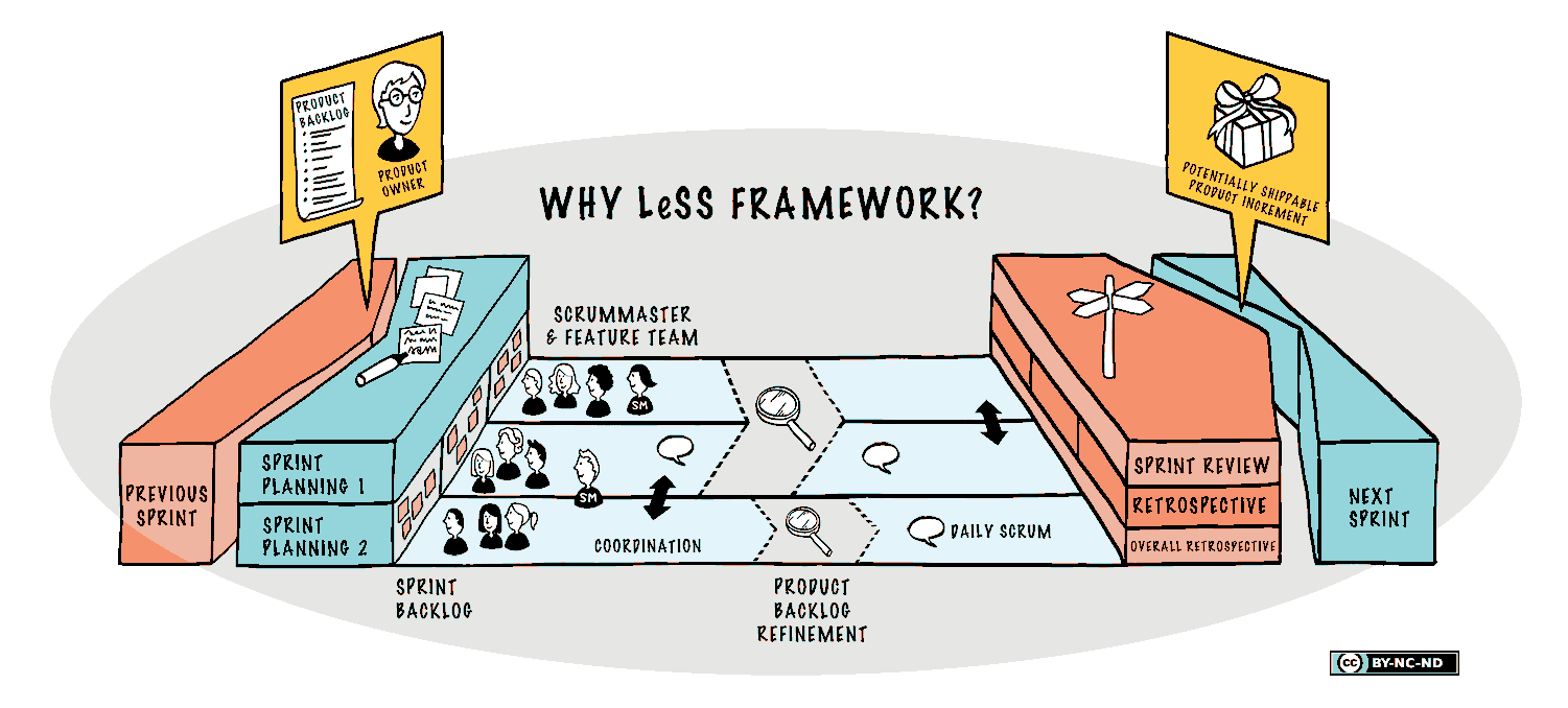 Demystifying Large-Scale Scrum